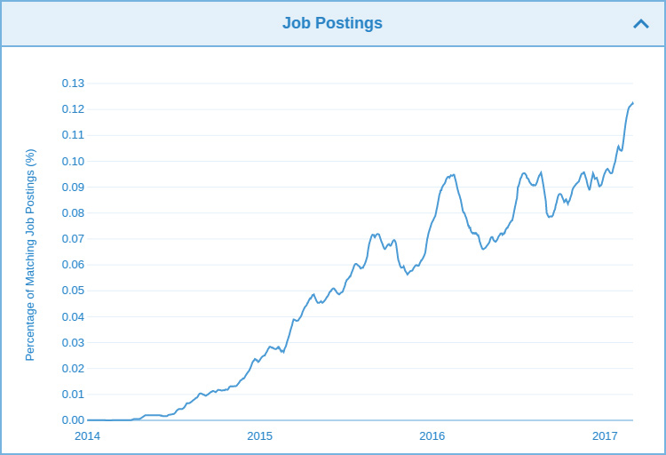 courses/docker-job-growth.jpg