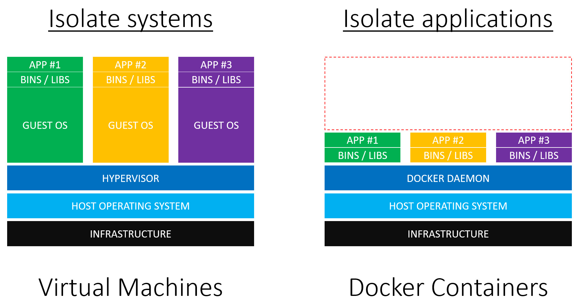 courses/virtual-machine-vs-docker-container-diveintodocker.jpg